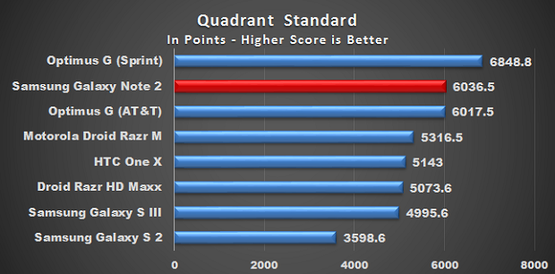 Excellent performance on benchmark tests of Samsung Galaxy Note 2