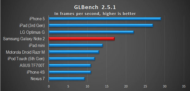 High scored of Samsung Galaxy Note 2 on benchmark tests