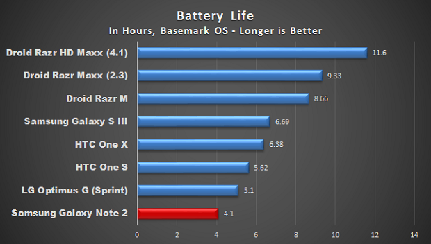 The results of Samsung Galaxy Note 2 in benchmark tests of battery life