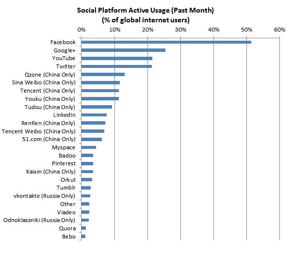 Google+ now number 2 social network after Facebook 1