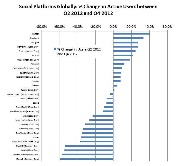 Google+ now number 2 social network after Facebook 2