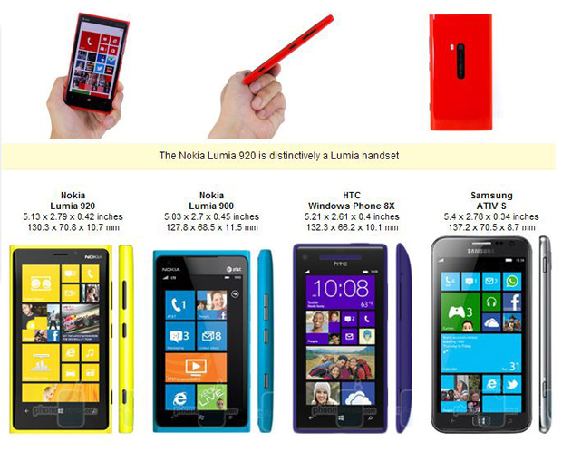 Nokia Lumia 920 is a bit thick and heavy, but  you will benefit from its polycarbonate unibody.