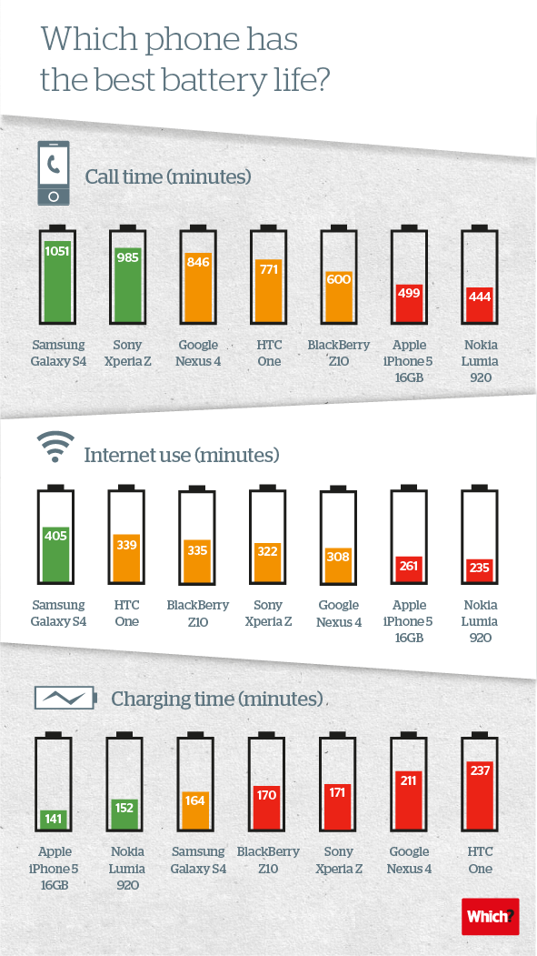 Battery life test for the latest smartphones 1