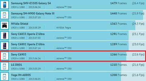 Sony Honami C6903 appeared on a benchmark list