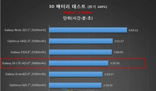 Test Snapdragon 800 CPU uses 25 percent less energy than Exynos 5 Octa