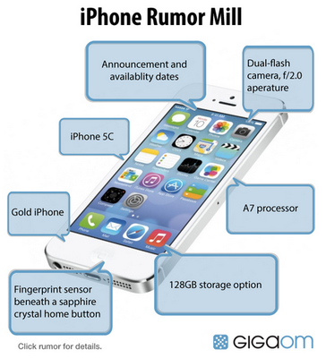 Apple iPhone 5S rumors and the expectations for the coming device