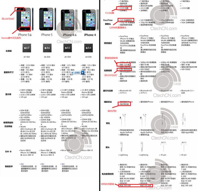 iPhone 5S specs described in a leak from Chinese site, hours before the big Apple event