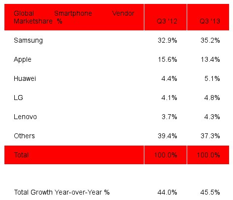 Global Smartphone marketshare in Q3 2013