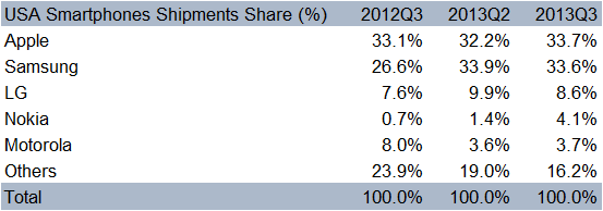 USA Market Share table - Q3 2013 the data shows Apple is first, Samsung second LG - third, Nokia -4th