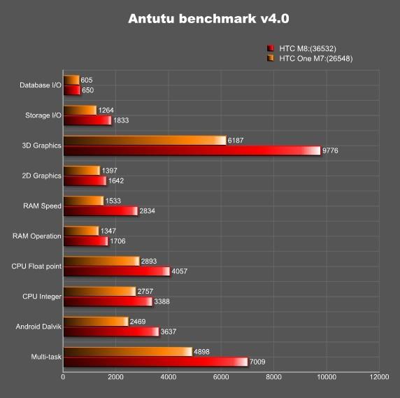 AnTuTu comparison HTC One vs HTC M8
