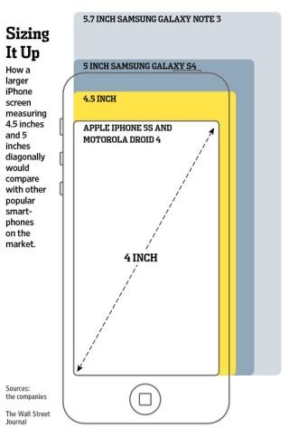 screen size comparison iPhone vs Samsung