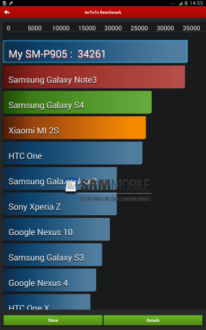 AnTuTu results of Samsung Galaxy Note Pro 12.2
