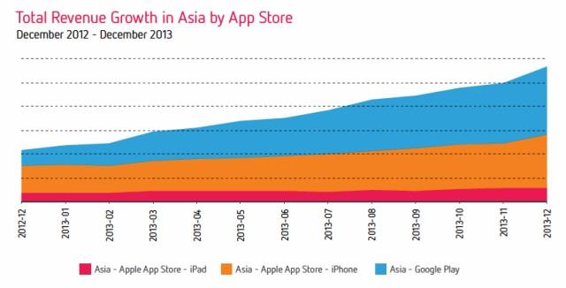 App Revenue Growth in Asia December 2013