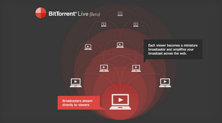 BitTorrent Live mobile app