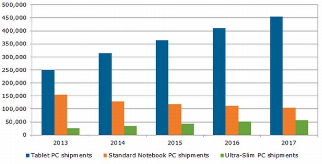 mobile PC shipments in 2014 to grow to 315 million units or 65% of the overal mobile PC market